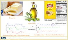 What is the Trans Fat in Food - Chemistry Steps Food Chemistry, Chemistry Lessons, What Are Trans Fats, Food Labels, Nutrition, Fruit, Health, Health Care, Salud