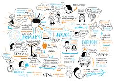 Journal - Scriberia -Mind mapping