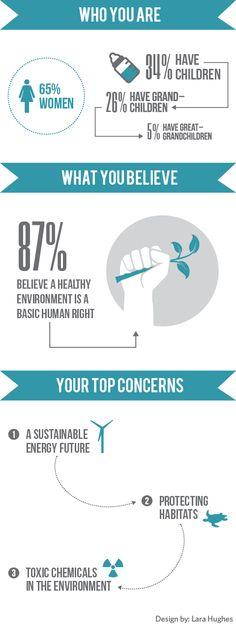 David Suzuki Foundation donor profile #infographic #DSF
