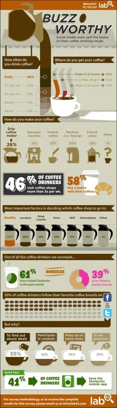Spilling the Beans >> Buzz-Worthy #Coffee Trends [infographic]