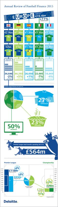Infographics - Annual Review Of Football Finance 2013