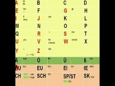 """The German Alphabet""    from my free german language course"