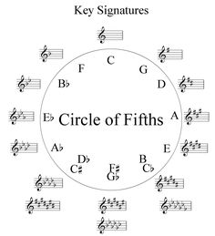 For those of you brushing up on your music theory, especially if you're learning ukulele chords for the first time, here is a nicely laid out chord chart from the DaSilva Ukulele Co's s… Violin Lessons, Drum Lessons, Semi Acoustic Guitar, Circle Of Fifths, Cello Music, Music Music, Music Stuff, Guitar Exercises, Music Worksheets