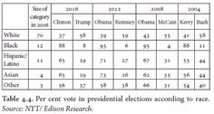 In 2016, 58% of whites voted for Donald Trump, while only 8% of Blacks did the same. Source New York Times / Edison Research Political Participation, Political System, Presidential Election, Donald Trump, Politics, York, Times, Formal, Preppy