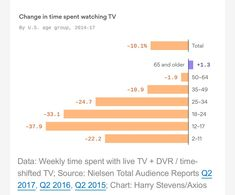 """👨🏻💻☕️ on Twitter: """"📺 as we knew it is 💀  👵🏻👴🏻 Only 65+ viewers are increasing consumption   📉 other age cohorts are falling off the cliff… https://t.co/H7Oli3AZ0v"""""""