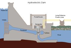 The diagram shows how electricity is generated by a hydroelectric dam.  Write a 150-word report for a university lecturer explaining how the process works.