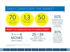 70 million tablet users in the U.S.! Whoa. | Tablet Landscape, via mag+