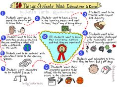 Ten Things Students Want Educators to Know Hey Teachers! Educator and Sketch Note artist Sylvia Duckworth gives us another reason to love her collectio... - The Physics Classroom - Google+