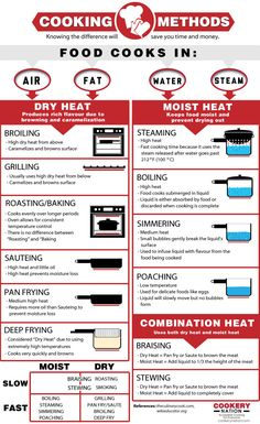 Choosing the Best Cooking Method Meat Cooking Times, Cooking Tips, Scrapbook Recipe Book, Cooking Measurements, Baking Items, Food Substitutions, Different Vegetables, Food Hacks, Food Tips