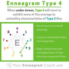 Enneagram #Type4 when you are under stress, you typically move towards and take on some of the average to unhealthy aspects of the Type 4 (see how the lines connect?). Learning this can be a major asset to your growth because you'll be more attuned to when you are struggling, extend yourself some grace (since in Christ there is no condemnation) and learn how to care for yourself towards the path of growth and liberation in the direction of growth (next series). #Enneagram
