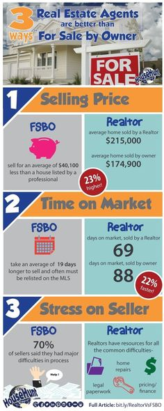 Hiring a Realtor is the right choice! 3 Ways Real Estate Agents are Better Than FSBO (for sale by owner) [Infographic] Real Estate Career, Real Estate Business, Real Estate News, Real Estate Broker, Selling Real Estate, Real Estate Investing, Real Estate Marketing, Bienes Raises, Home Selling Tips