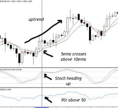 Easy Profit System is a trend-Momentum Strategy multime frame This template is applied on the 4h chart