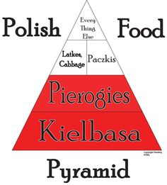 Polish Food Pyramid - Polska jest King =P Polish Recipes, Polish Food, Polish Desserts, Pierogies And Kielbasa, Polish Christmas Traditions, Polish People, Polish Language, Food Pyramid, My Roots
