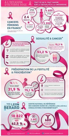 Infographie cancer sexualite grossesse