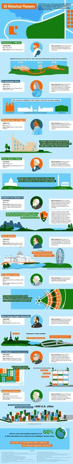 Ten urban planners in history | Better! Cities & Towns Online