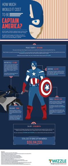 Find out how much it would cost to be Captain America.: