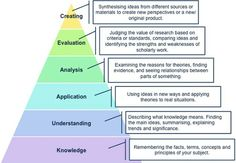 """""""How do you teach critical thinking skills? links with literacy skills & reasoning - looks very interesting! Academic Poster, Academic Writing, Essay Writing, Teach Like A Champion, Teaching Critical Thinking, Blooms Taxonomy, Literacy Skills, Social Work, Problem Solving"""
