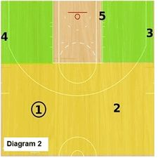 Basketball Offense - Slice Offense, Coach's Clipboard Basketball Coaching and Playbook Basketball Plays, Basketball Drills, Basketball Coach, Pick And Pop, Free Throw, Coaching, Clipboard, Pattern, Netball