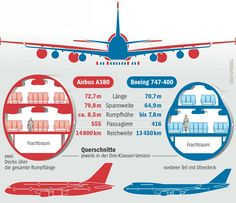 Size comparison between previous largest passenger jet (Boeing 747) and new largest (Airbus A380)
