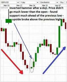 Inverted hammer candlestick on a real trading chart.