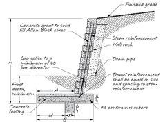 Gabion Basket Cad Drawings Gabions Gabions Are Also Used
