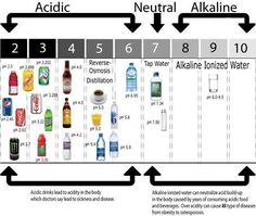 Acidic and Aklaline drinks