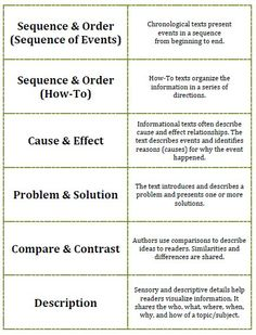 the structure of a standard compare-and-contrast essay includes