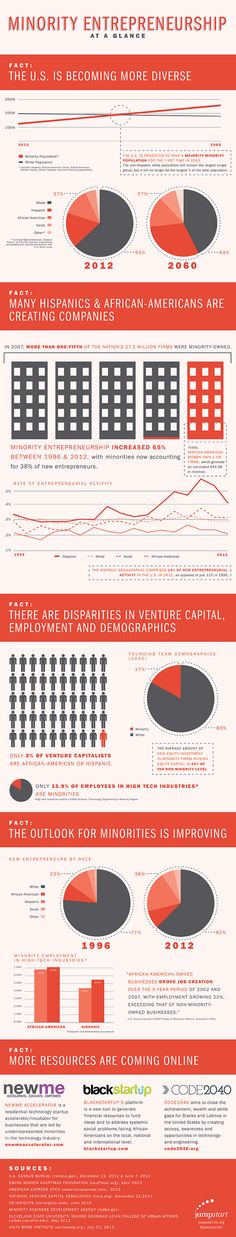 Minority Entrepreneurship: Crucial Facts to Know (a new diversity infographic from JumpStart Inc.)