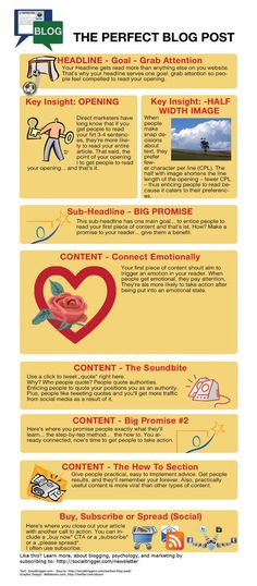 """Infographic """"The Perfect Blog Post"""" by Stooni Martin Steiner, via Behance"""