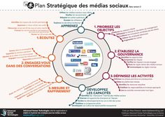 #Infographie : Plan stratégique média sociaux #SocialMedia