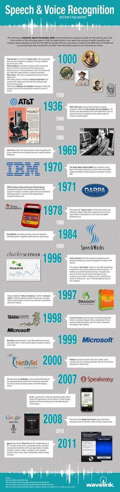 Timeline del reconocimiento de voz #infografia#infographic