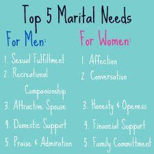 Women's Expectations/Needs in Marriage:  Affection Conversation Trust & fidelity Financial security Family commitment  Men's Expectations/Needs in Marriage:  Sexual Fulfillment Recreational companionship Attractive wife Domestic support Praise and admiration (appreciation)