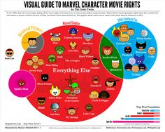 Visual Guide to #Marvel Character Movie Rights – #Cartoon #SuperHeroes #Infographic