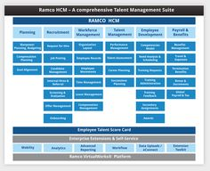Ramco HCM On Cloud - Human Capital Management Solution | Ramco Systems