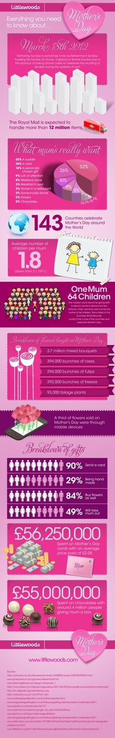 INFOGRAPHIC: EVERYTHING YOU NEED TO KNOW ABOUT MOTHERS DAY