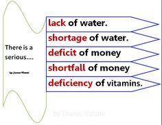 a lack, shortage, deficit, shortfall, deficiency of something.