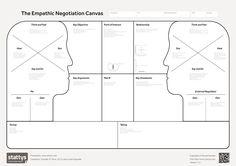 Empathetic negotiation canvas - Google Search
