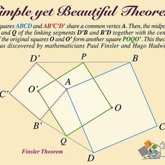 'Finsler Theorem' by Gianni A. Mathematics, Geometry, It Works, Science, The Originals, Beautiful, Math, Nailed It