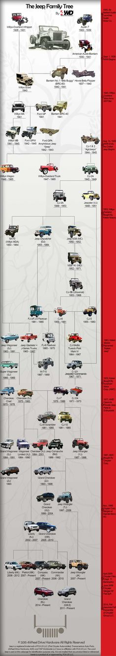 Jeep Family Tree by 4WD
