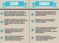 scrum vs. kanban - Google Search