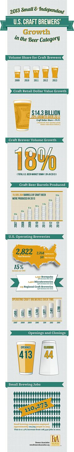 2013 small & independent brewery growth.