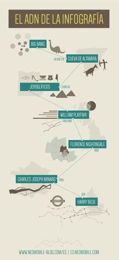 Neomobile nos cuenta una breve #Historia de la #Infografía...en forma de Infografía :)