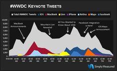 클리앙 > 새로운소식 > 트위터 사용자들: WWDC에서 새로운 애플 랩탑들보다 iOS에 더 관심을 가져