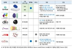 Creative and Smart! LG CNS :: 비콘(Beacon), 위기의 오프라인(Off-line) 시장을 구하라!(3편) - 비콘(Beacon) 사업자와 제품, 국내외 활용 사례 -
