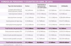 Utilidades de los fondos de pensiones y cesantías crecieron 15,74% en abril