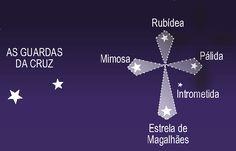 Constelação Cruzeiro do Sul. Como-se localiza o Sul geográfico? – Astronomia Real