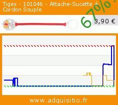Tigex - 101046 - Attache-Sucette à Cordon Souple (Puériculture). Réduction de 67%! Prix actuel 3,90 €, l'ancien prix était de 11,94 €. http://www.adquisitio.fr/tigex/101046-attache-sucette
