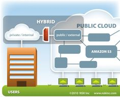 "White Paper: ""Hybrid Clouds-The Best of Both Worlds""  http://blog.nskinc.com/hybrid-clouds-the-best-of-both-worlds"