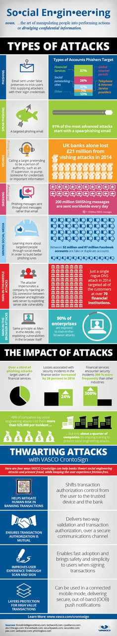 Cyber Security & types of Attacks Online- #Infographic