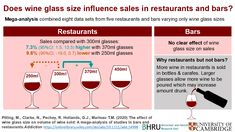 Wine glass size may influence how much you drink in restaurants - Neuroscience News Wine Glass Sizes, One Glass Of Wine, Pouring Wine, Chateauneuf Du Pape, Wine News, Wine Sale, Serving Size, Restaurant Bar, Wines